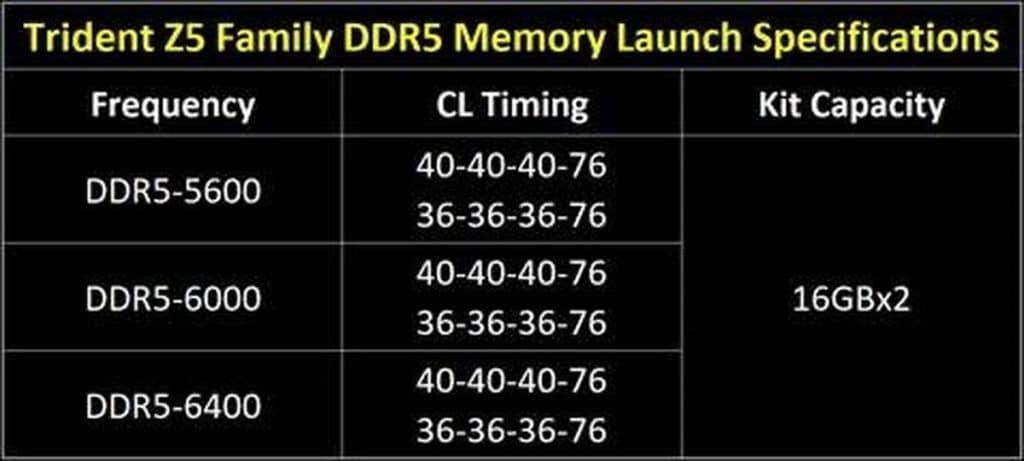 Mémoire DDR5 G.SKILL Trident Z5
