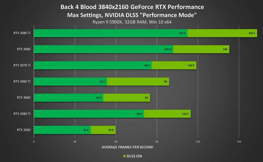 Back 4 Blood GeForce RTX 4K Ray Tracing On DLSS Performance