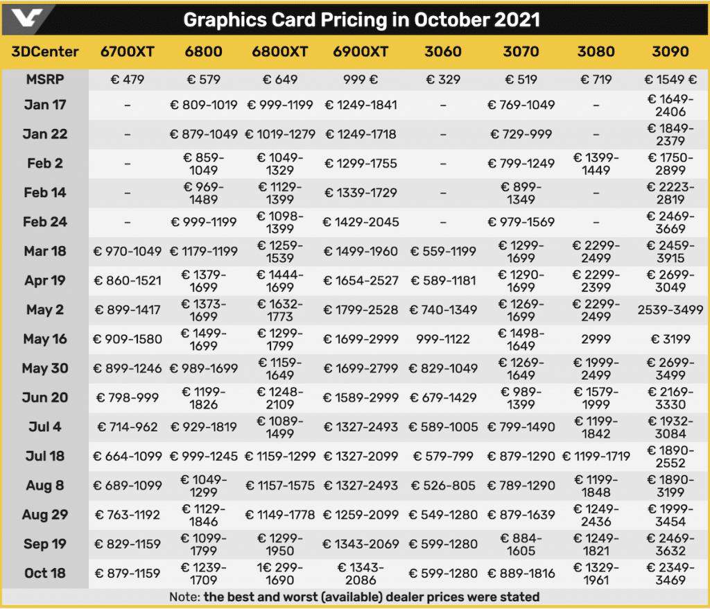 Tableau de l'évolution des prix des cartes graphiques Octobre 2021