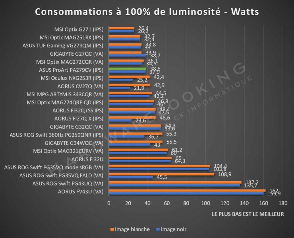 Consommation électrique ASUS ProArt PA279CV
