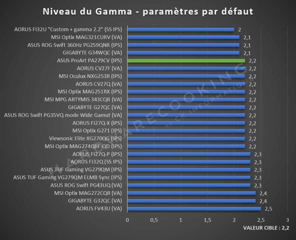 Niveau gamma ASUS ProArt PA279CV