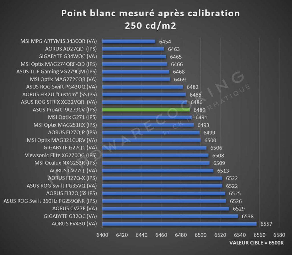 Températures point blanc ASUS ProArt PA279CV